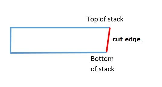diagram wonky stack cutter.jpg