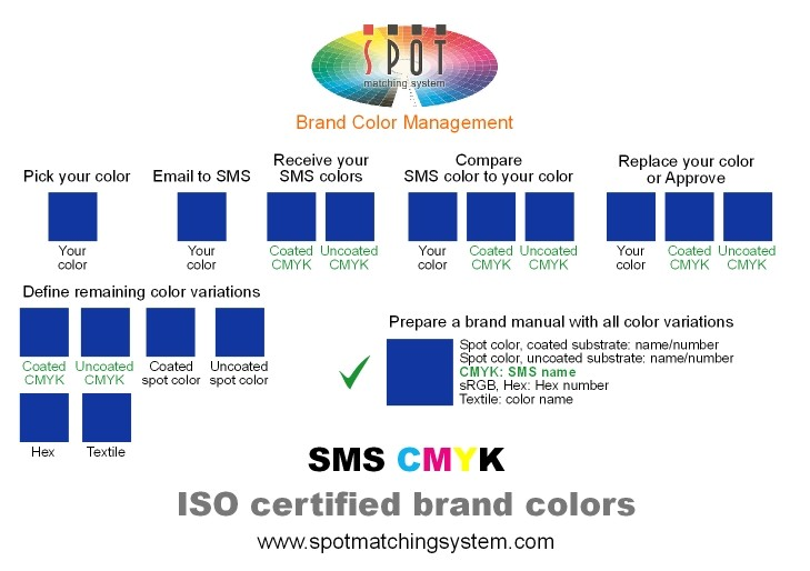 The SMS Visual Brand Identity Approach.